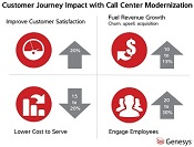 customer-journey-transformation-graphic