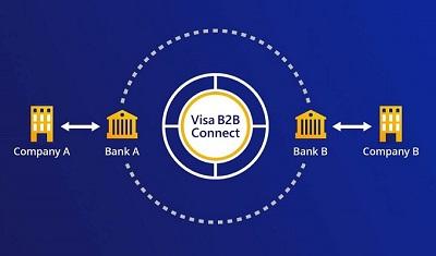 VisaB2B